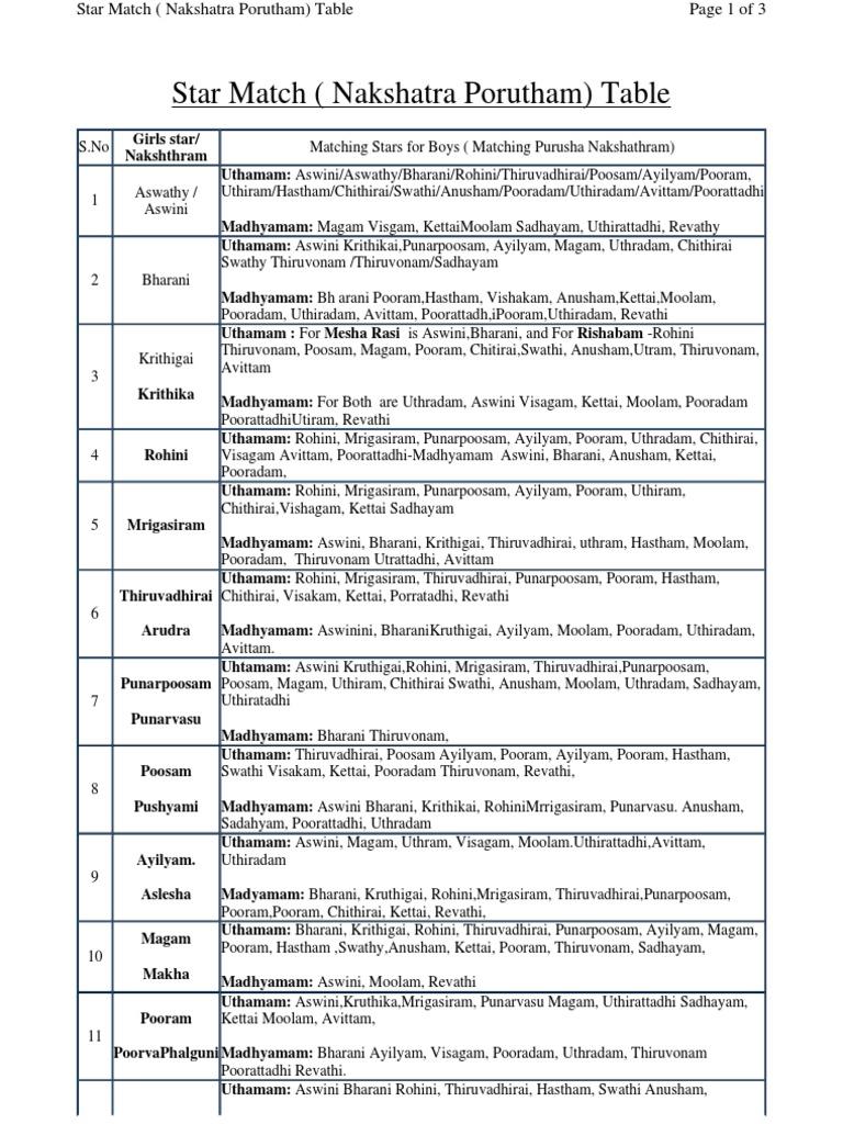 Nakshatra compatibility chart pdf