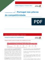 COMPETITIVIDADE_relatório de competitividade 2011