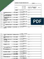 96檔案銷毀目錄951213(操作類)