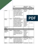 Civ Pro Case Chart