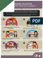 [Infographie] Prévoyance collective, quels avantages pour les salariés ?