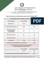 Report Popolazione Post Sisma 18_10