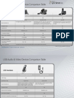 Lync USB Devices Comparison Table
