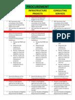 Procurement Forms