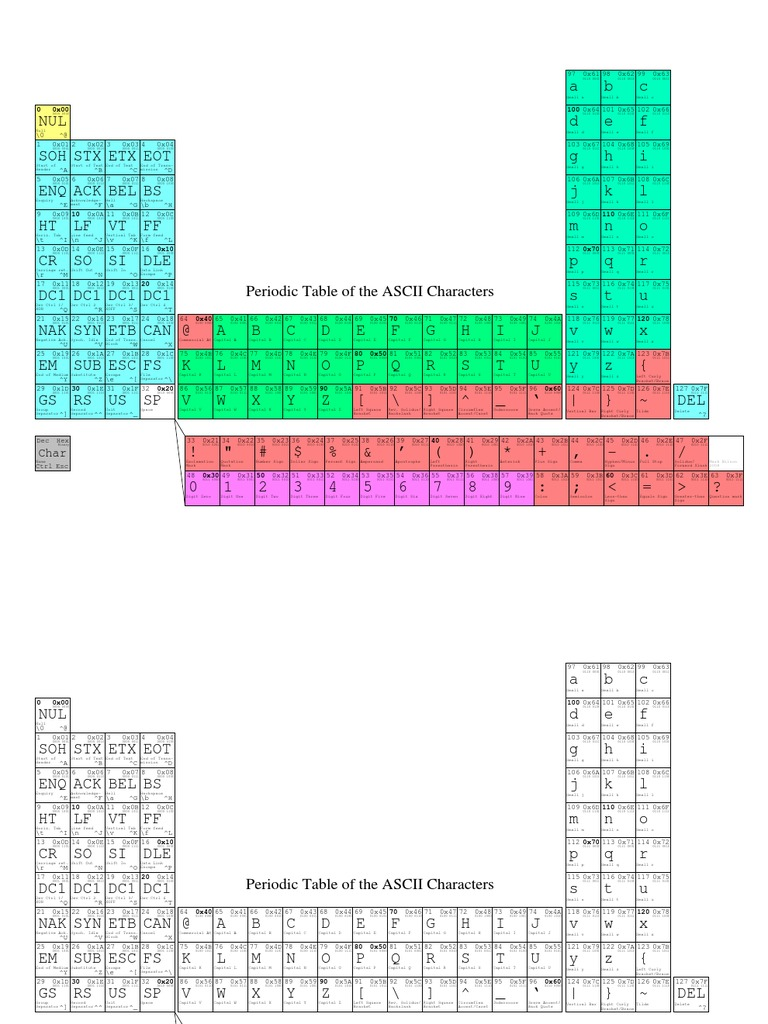 Periodic table of the ascii characters 1535714233v1 urtaz Image collections