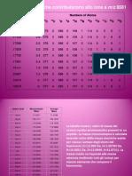 Tabelle x La Spettrometria Di Massa