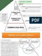 Clasificacion de La Criminal Id Ad en Base Al Triangulo de La Criminal Id Ad y Delitos de Cuello Blanco