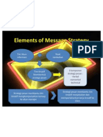 Elements of Message Strategy