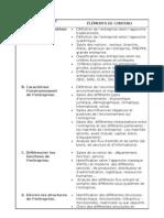 OBJECTIFS ET ELEMENTS DE CONTENUS POUR LE MODULE M 02