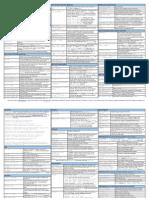 Check Point CLI Cheat Sheet