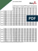 IPE Section Properties