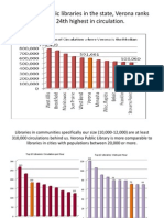 Verona Public Library Use Statistics