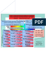 C 10J Topic 3 Spectrochemical Methods