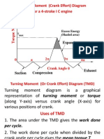 Turning Moment Diagram & Flywheel