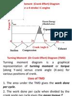 Turning Moment Diagram & Flywheel