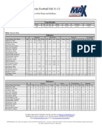 Heartland Season Report Football 2011
