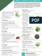 Parry Nutraceuticals Product Portfolio