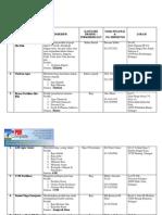 Senarai IKS Negeri Selangor