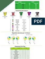 Statistiques - Saison 1-4