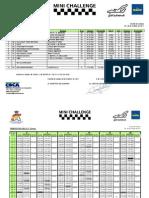 Clasificacion Carrera1 Mini Challenge