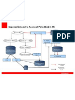 11i Accounting Flow - Period End Accrual