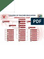 Organizational Chart Batangas State University JPLPC Campus CTE AY 2011-2012