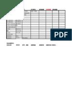 广州区设备管理表