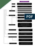 Flowchart IBD Bab 6