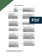 Diagrama de Flujo DQO
