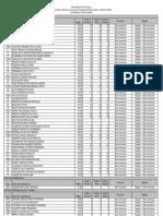 Resultado Final Geral MPMG 2007