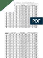 Porovnanie jednorazového cestovného na železniciach SR za roky 2009 a 2011