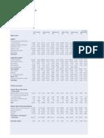 Horizontal Vertical Analysis