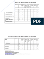 Change Control Matrix for Facility Change