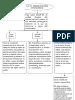 Los Tres Modelos Del Proceso de Conocimiento