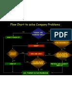 Flowchart Problem Solving
