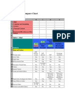 Lotus Notes Compare Chart