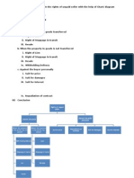 Who is Unpaid Seller Explain the Rights of Unpaid Seller With the Help of Chart Diagram