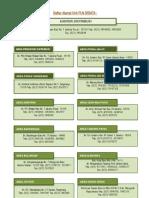 Daftar Alamat Unit PLN DISJATA