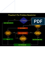 Problem Resolution PPT