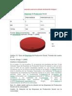 Modelo de empresa de producción social como activador del desarrollo endógeno