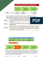 Metodos Evaluacion Financiera
