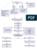 Gastroenteritis Pa Tho Physiology Flow Chart