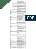 Acronimos usados en perforación