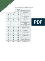tabel embriologie