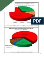 Data of Arakan State Population