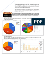 Occupy Philly Message Group Survey Results