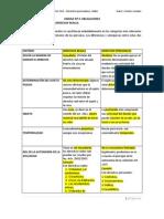 DERECHO CIVIL - UNIDAD Nº 4 (OBLIGACIONES)