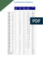 Tabela Dos Principais Diodos Retificadores