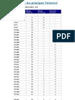 Tabela Dos Principais Tiristores