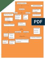 Aprendizaje Mapa Super